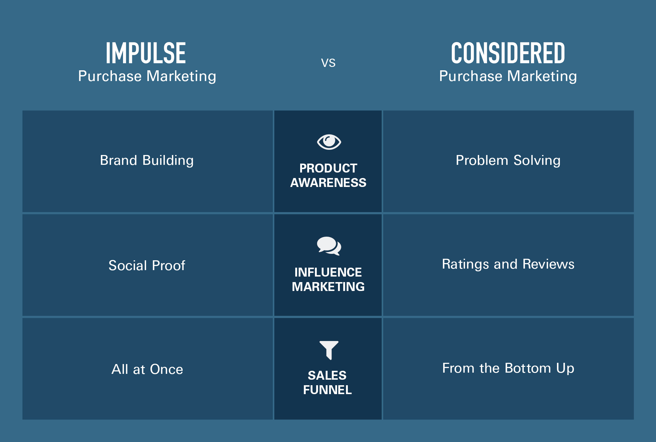 22170a-ICON Blog Assets Impulse vs. Considered Purchase--chart_A_01