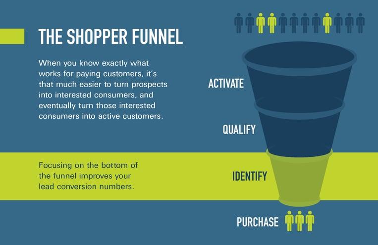 23085-08 ICON Blog Assets Bottom Funnel Focus--shopper_funnel-2